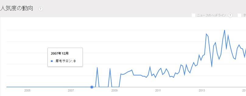 眉毛サロンの人気